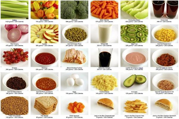 قائمة من الأطعمة والمشروبات توضح السعرات الحرارية