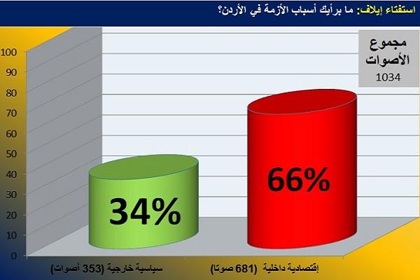 رسم يبين نتائج استفتاء إيلاف