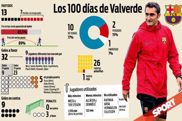 وصلت تجربة المدرب الإسباني إرنستو فالفيردي على رأس الجهاز الفني بنادي برشلونة الإسباني إلى 100 يوم منذ تعيينه مدرباً للفريق