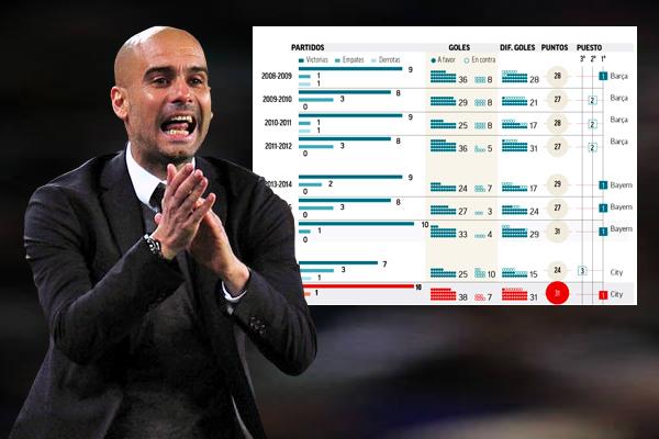 نجح غوارديولا في قيادة مانشستر سيتي إلى تصدر ترتيب جدول البطولة دون خسارة