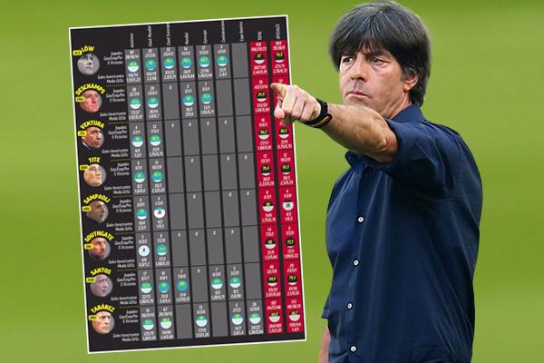 حقق المدرب الألماني يواكيم لوف مع منتخب بلاده افضل نسبة فوز بين مدربي بقية المنتخبات العالمية الكبيرة