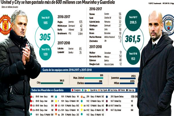رفع المدربان الإسباني بيب غوارديولا و البرتغالي جوزيه مورينيو إنفاق قطبيمدينة مانشستر