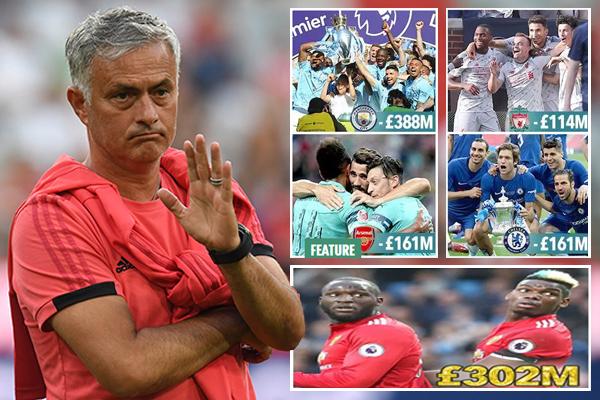 صافي إنفاق إدارة مانشستر يونايتد منذ تولي مورينيو الإشراف على جهازه الفني قد بلغ 302 مليون جنيه استرليني