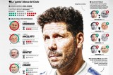 ريال مدريد بمدرب جديد في مواجهة متجددة مع أتلتيكو مدريد وسيميوني