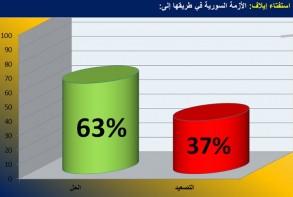 رسم بياني لنتائج استفتاء إيلاف