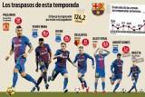 برشلونة يحقق رقم مبيعات تاريخي خلال الانتقالات الصيفية لعام 2017
