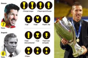 يعتبر كأس السوبر الأوروبي هو اللقب السابع الذي يحصل عليه أتليتكو مدريد تحت إشراف سيموني