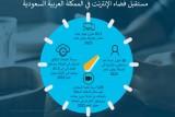 توقعات بارتفاع مستخدمي الإنترنت في السعودية إلى 30 مليون نسمة بحلول 2022