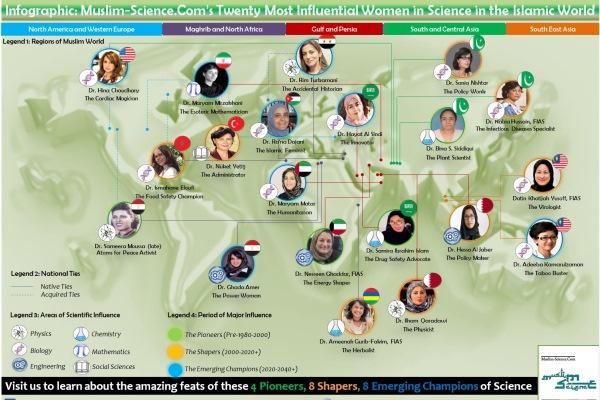 نساء في قائمة الأكثر نفوذًا وتأثيرًا في العالم الإسلامي