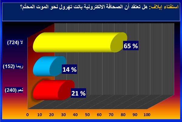 65% اعتبروا أن الصحافة الالكترونية لا تهرول نحو موتها المحتم