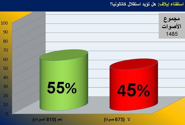 نتائج استفتاء ايلاف