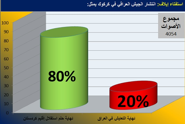 رسم بياني يوضح نتائج استفتاء إيلاف للأسبوع الماضي
