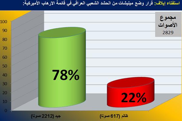 غالبية قراء «إيلاف» تؤيد اعتبار فصائل بالحشد العراقي إرهابية