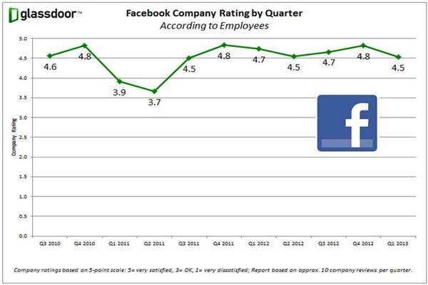 موظفو فايسبوك ينتزعون جائزة لشركتهم
