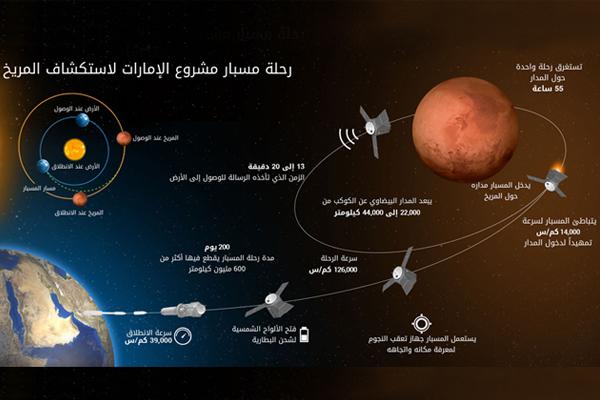 الامارات تطور مسبار استكشاف المريخ