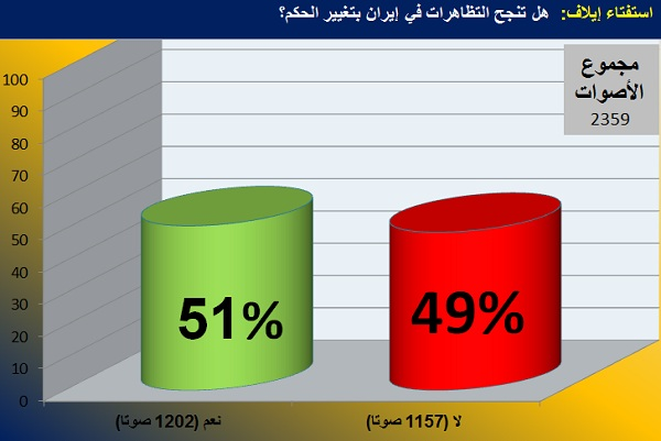 رسم بياني يوضح نتائج استفتاء