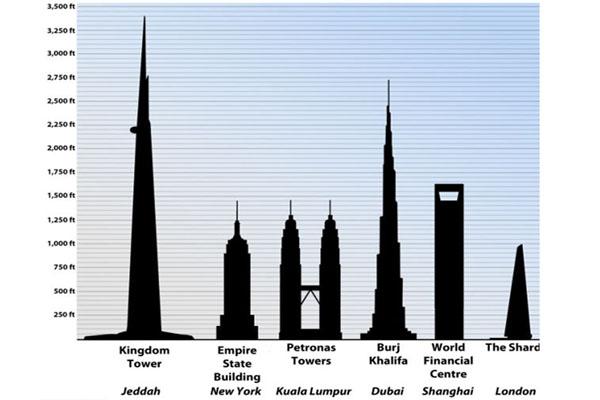 اطول ناطحة سحاب بالعالم في السعودية