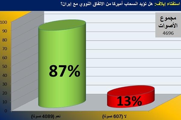 رسم بياني لنتائج استفتاء
