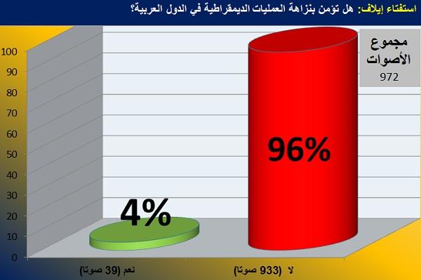 رسم بياني يظهر نتيجة استفتاء إيلاف