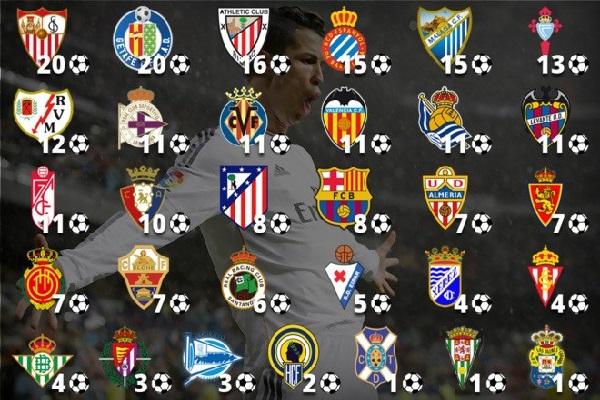 قائمة الأندية الـ 31 التي نجح رونالدو في هز شباكها