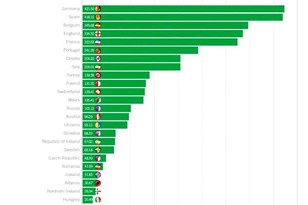 قائمة أغلى تشكيلة بين منتخبات أمم أوروبا 2016