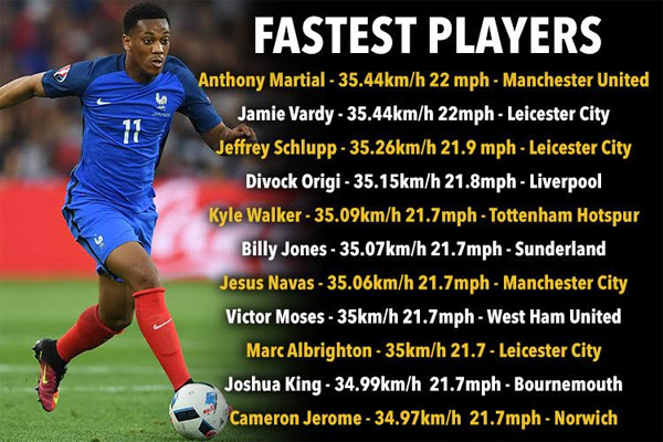 مارسيال و فاردي أسرع لاعبي الدوري الإنكليزي