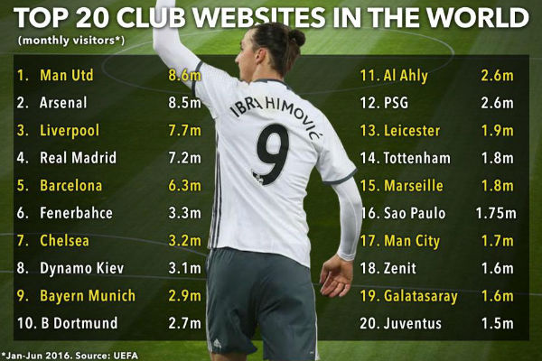ترتيب الأندية الـ20 الأكثر زيارة على الانترنت