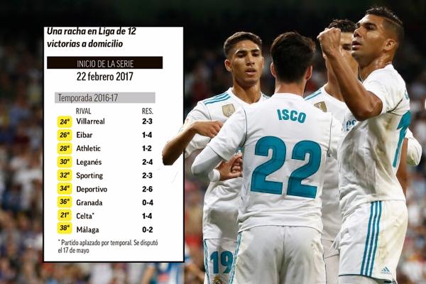 بات نادي ريال مدريد على بعد فوز واحد لإحداث إنجاز تاريخي في الدوري الإسباني من خلال تحقيقه أطول سلسلة من الانتصارات خارج قواعده