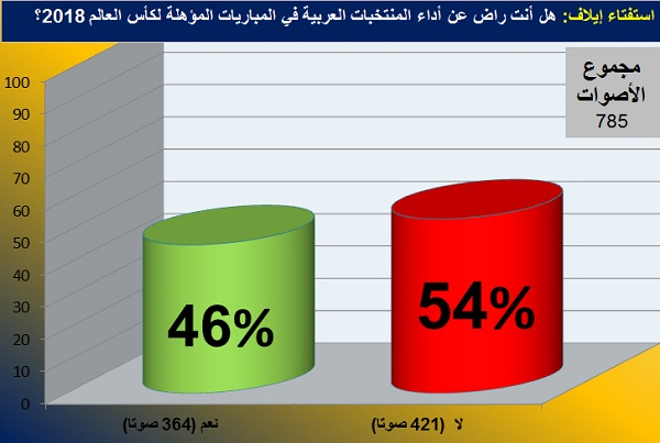 كشفت نتائج الاستفتاء عن وجود حالة انقسام بين قراء