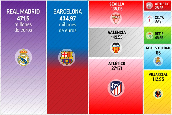 القيمة الإجمالية لرواتب لاعبي ريال مدريد وبرشلونة تفوق القيمة الكلية لرواتب بقية الأندية الإسبانية