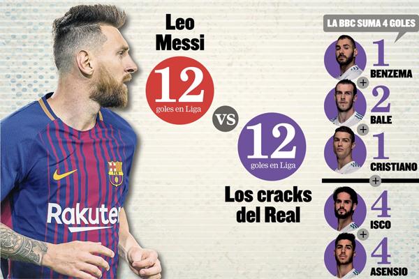 سجل ميسي 12 هدفاً حتى الآن ، وهو ذات الرصيد التهديفي الذي سجله لاعبو هجوم ريال مدريد