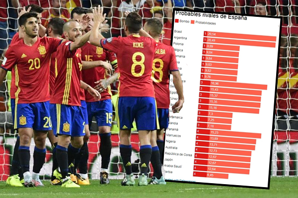إسبانيا التي صنفها الاتحاد الدولي لكرة القدم في المستوى الثاني سيواجه في المونديال أقوى المنافسين من المستوى الأول