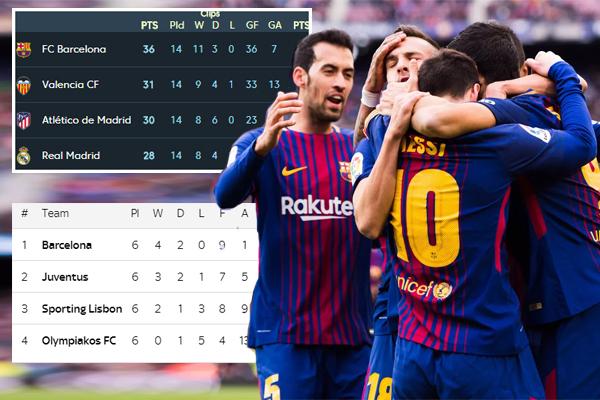 حافظ نادي برشلونة الإسباني على سجله خالياًمن الهزائم