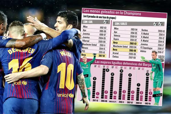 أصبح نادي برشلونة الإسباني ثامن فريق ينهي دور المجموعات في بطولة دوري أبطال أوروبا بتلقي شباكه هدفاً وحيداً خلال ست مباريات