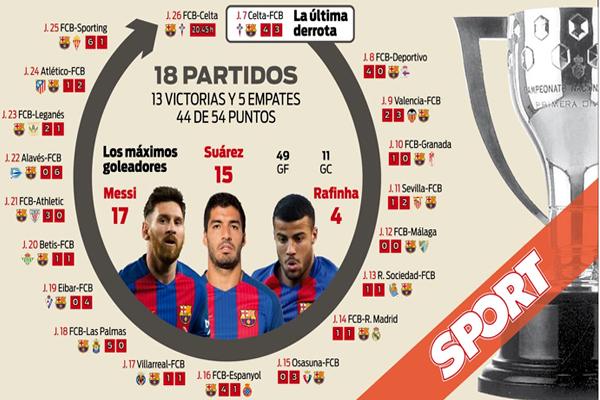 حقق نادي برشلونة حصيلة مميزة في منافسات الدوري الإسباني منذ خسارته غير المتوقعة أمام سيلتا فيغو