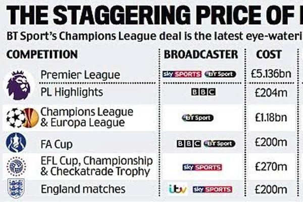 عائدات البث التلفزيوني تمثل موردًا ماليًا هاماً لخزائن الأندية الإنكليزية والأندية الأوروبية