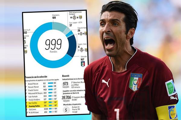 يخوض بوفون المباراة الألفية عندما تلتقي إيطاليا مع ضيفتها ألبانيا بمدينة باليرمو
