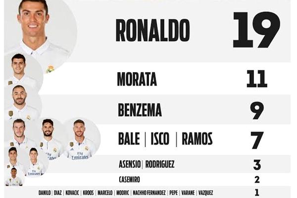 زيدان سجل رقمًا قياسيًا في تاريخ الدوري الإسباني وهو ما يؤكد إنتهاء هيمنة رونالدو على تسجيل الأهداف