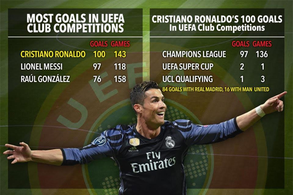 سجل رونالدو أهدافه المائة في مسابقتي دوري الأبطال والسوبر الأوروبي