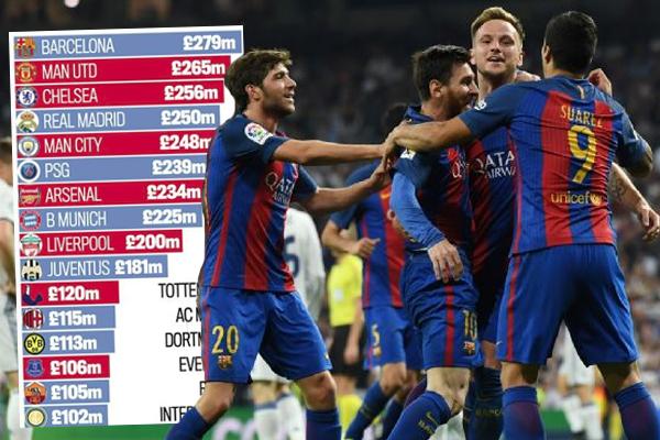 تصدر نادي برشلونة الإسباني ترتيب الأندية الأوروبية الأكثر إنفاقاً على رواتب اللاعبين خلال الموسم المنقضي