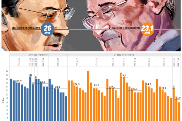 تراجعت معدلات أعمار اللاعبين الذين انتدبهم ريال مدريد في عهد الإسباني فلورنتينو بيريز في فترة رئاسته الثانية