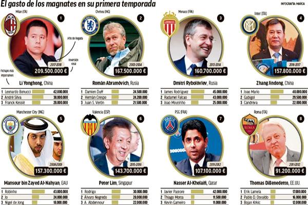 تصدر الثري الصيني لي يونج هونج رئيس ومالك نادي ميلان الإيطالي ترتيب الملاك الأجانب للأندية الأوروبية الأكثر إنفاقًا في سوق الانتقالات