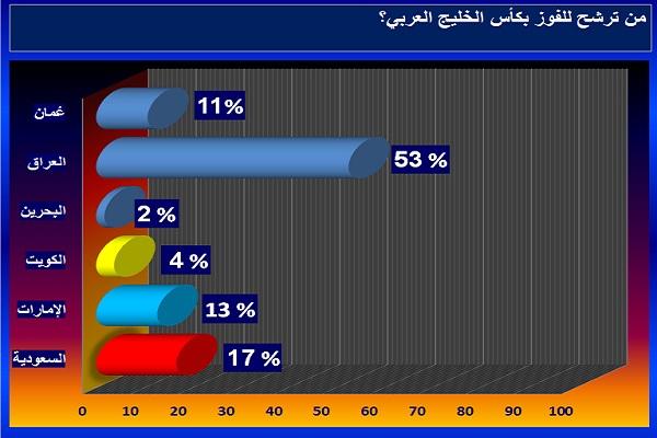 فرص المنتخب العراقي قد تعززت في الصعود لمنصة خليجي 23 رغم صعوبة المهمة