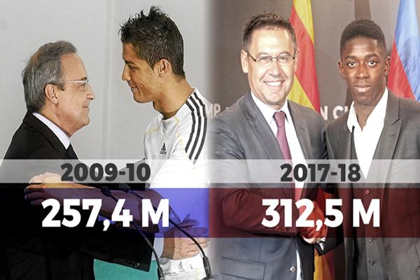 برشلونة يتجاوز مواطنه ريال مدريد في الإنفاق على التعاقدات ليصبح أكثر الأندية إنفاقاً خلال موسم واحد في تاريخ انتقالات اللاعبين