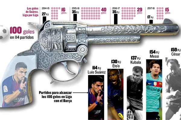 دخل المهاجم الأوروغوياني لويس سواريز تاريخ نادي برشلونة في بطولة الدوري الإسباني بعدما أصبح أسرع لاعب يصل إلى 100 هدف