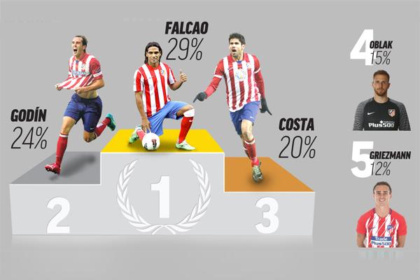 اختارت جماهير نادي أتلتيكو مدريد الإسباني التعاقد مع المهاجم الكولومبي رادميل فالكاو كأفضل صفقة ابرمها النادي المدريدي في المواسم الأخيرة