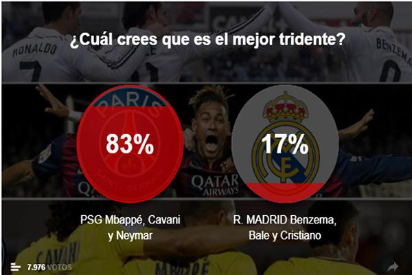 رغم ان غالبية المشاركين في الاستفتاء من الإسبان وخاصة من عشاق ريال مدريد إلا ان اختيارهم كان للثلاثي الباريسي