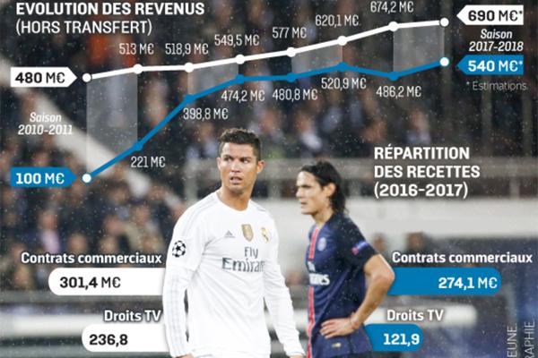 حقق ريال مدريد في الموسم المنصرم دخلاً قيمته 674 مليون يورو في حين بلغ دخل باريس سان جيرمان نحو 486 مليون يورو