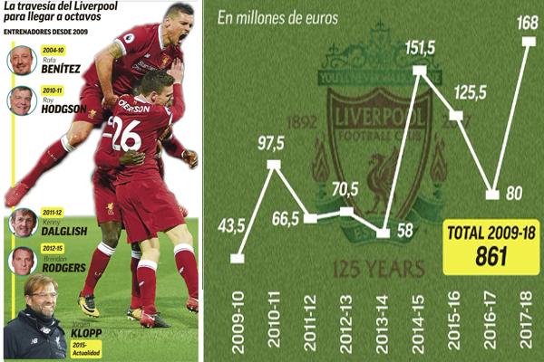 التعاقدات التي أبرمها ليفربول منذ موسم (2009-2010) و حتى الميركاتو الشتوي المنصرم قد كلفت خزينته 861 مليون يورو