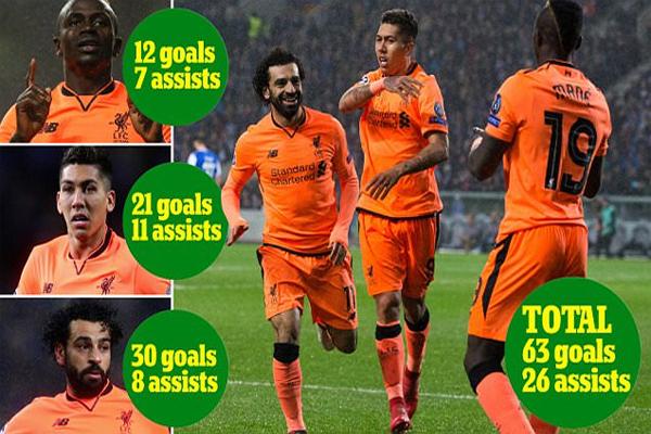 سجل ثلاثي ليفربول 63 هدفاً وصنع 26 تمريرة حاسمة في كافة الاستحقاقات الرسمية التي خاضها الفريق